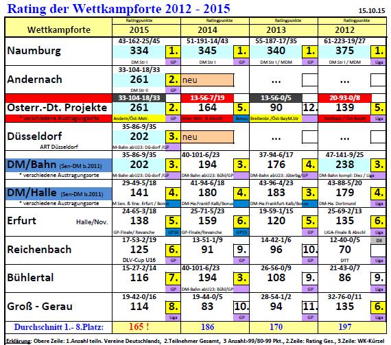 1511 ANA Rating Ausricht 1-8