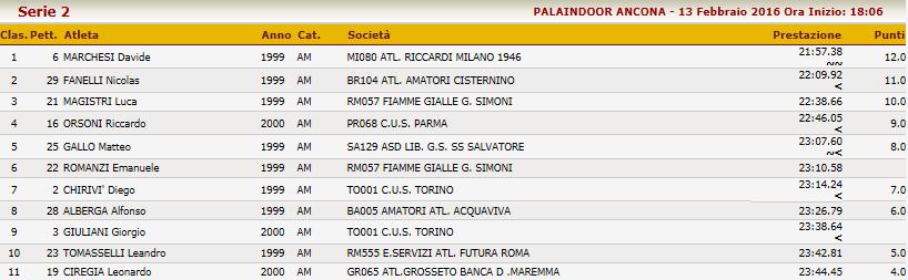 160213 Ancona Mstr. M U18