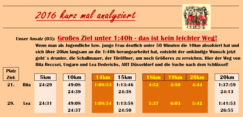 ANA03 Fr 20km unter 1h 40