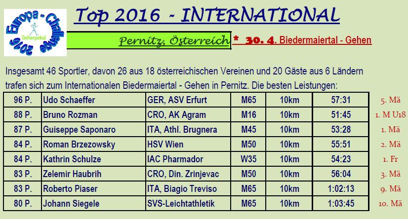 160430 Pernitz