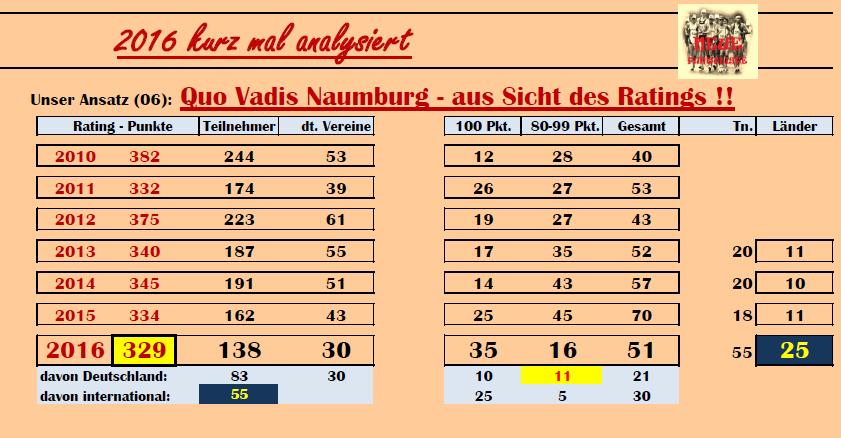 1605 ANA06 Nbg Rating