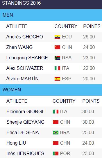 1606 Challenge, IAAF, Stand vor Rio