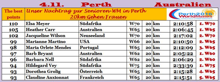 161104 Perth 20W