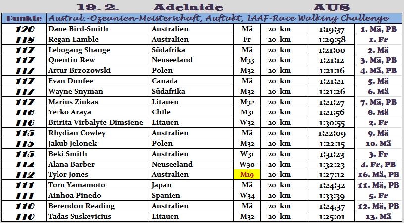 170219 TOPERG Adelaide
