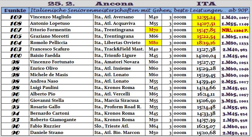 170225 TOPERG Ancona