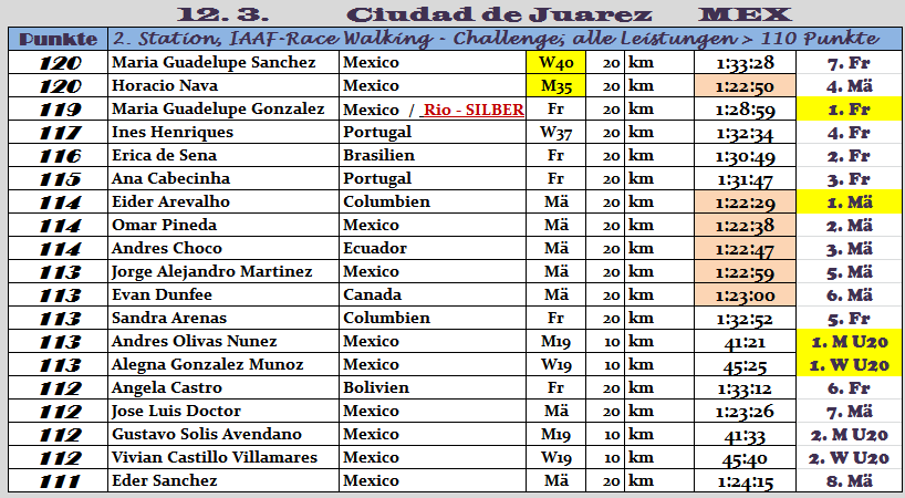 170312 Ciudad de Juarez