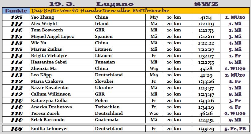 170319 TOPERG Lugano