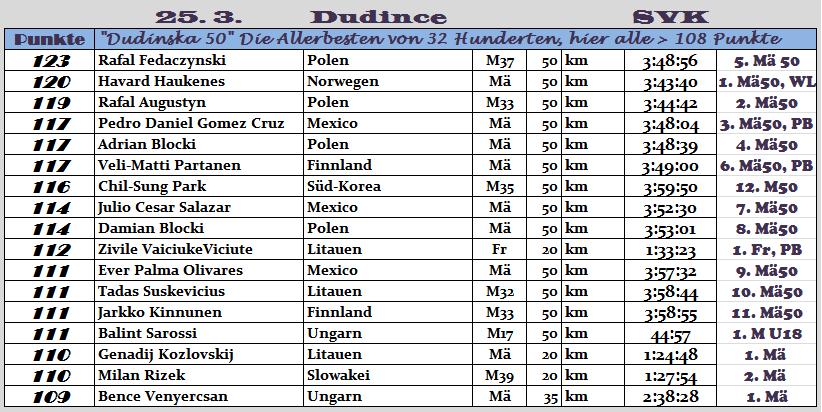 170325 TOPERG Dudince