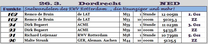 170326 TOPERG Dordrecht