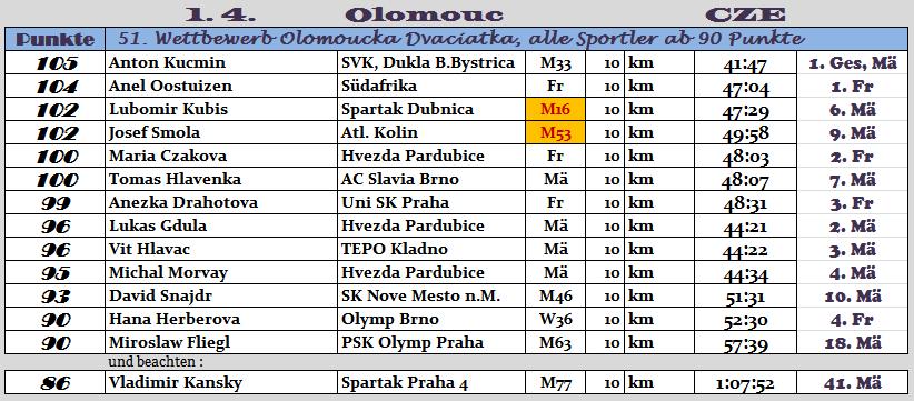 170401 TOPERG Olomouc