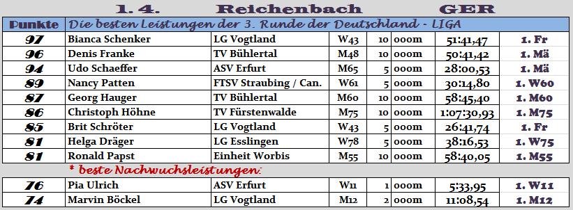 170401 TOPERG Reibach
