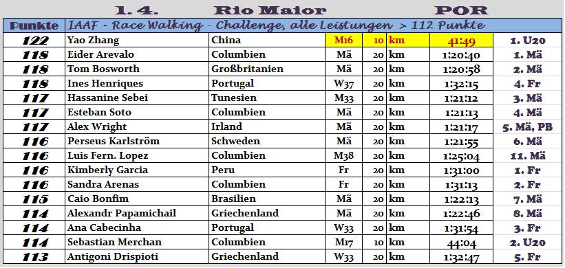 170401 TOPERG Rio M