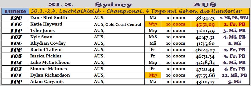 170401 TOPERG Sydney