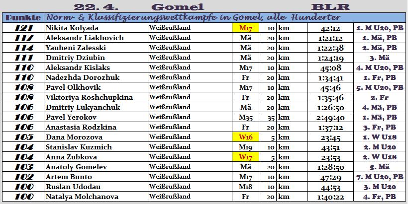 170422 TOPERG Gomel