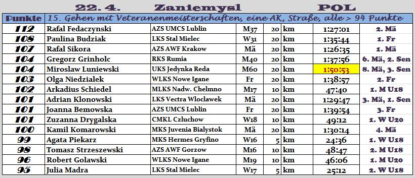 170422 TOPERG Zaniem