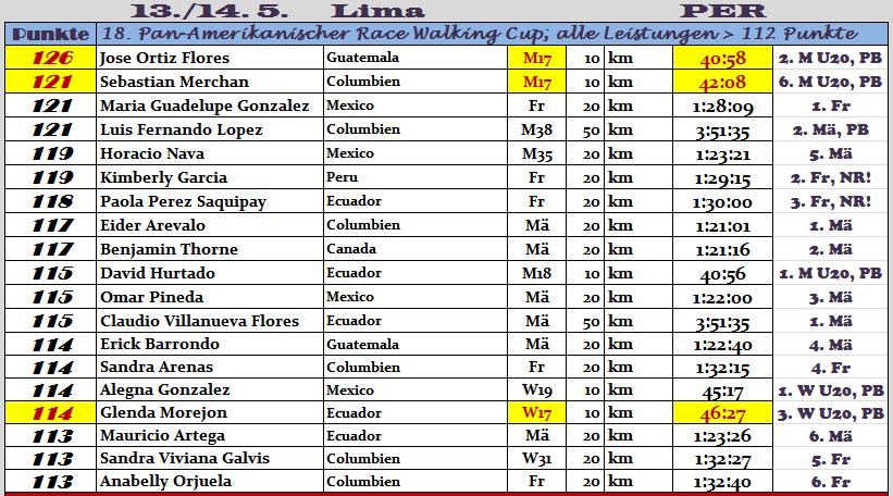 170513 TOPERG Lima1