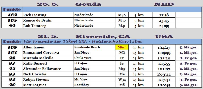 170525 TOPERG 15km