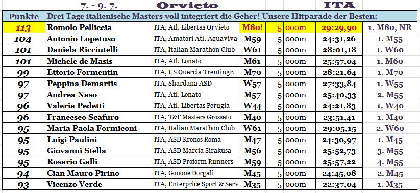 170708 Orvieto
