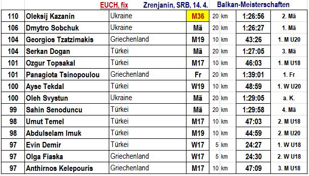 180414 TOPERG57 Balkan