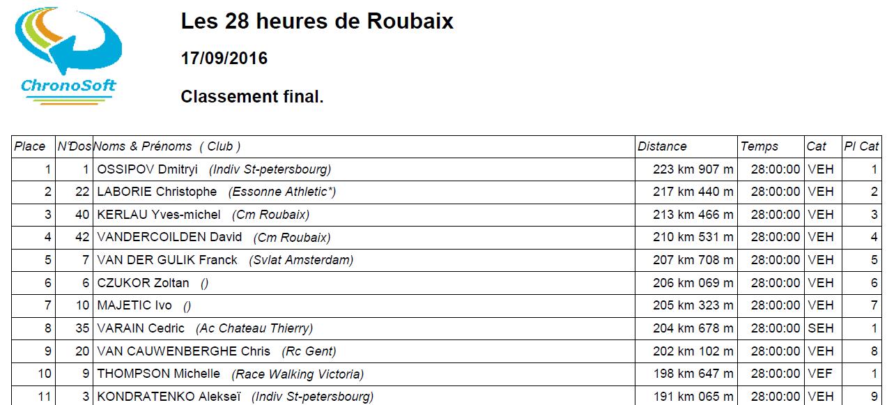 160917 Rubaix 28h Top11