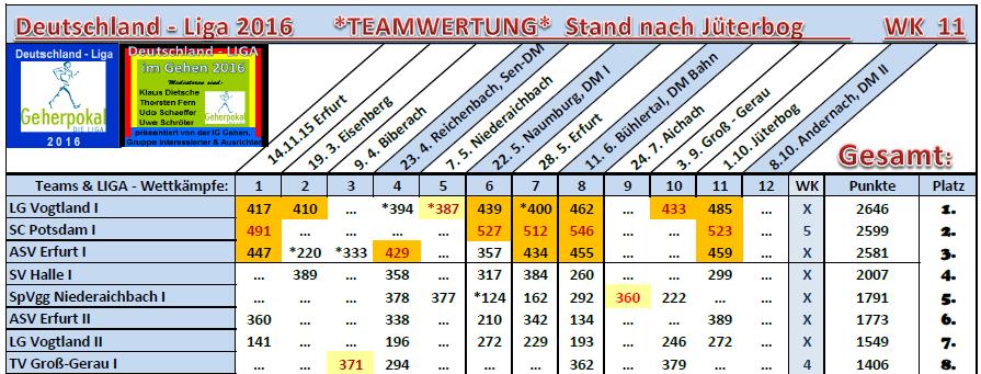 1610 Top-Teams nJbg