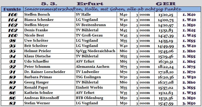 170305 TOPERG Erfurt