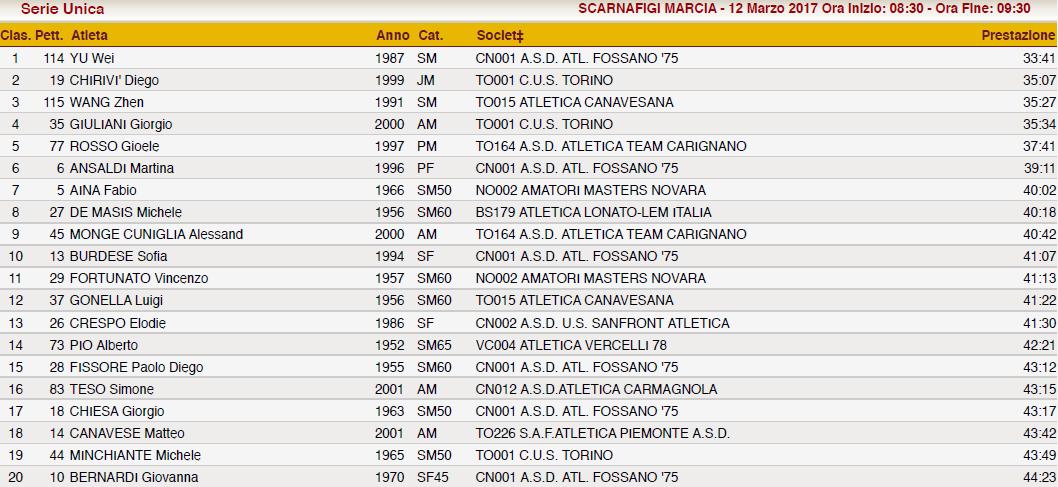 170312 Scarnafigi 7,5km