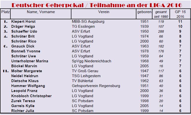 1612 Teilnahmen GP16 Trad