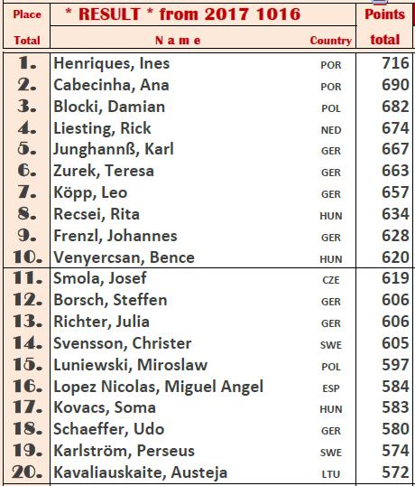 EUCH ALI TOP20