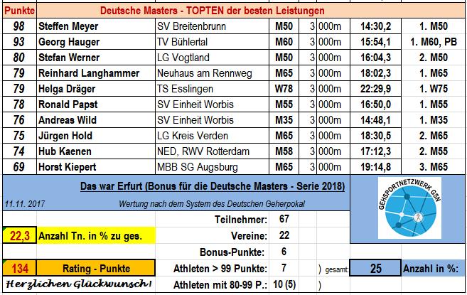 171111 DeuMa Erfurt Bonus