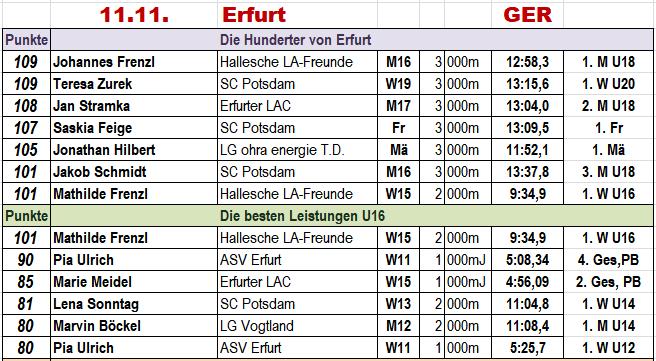 171111 Erfurt, Best of