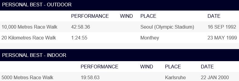 180216 Borschi, Best in IAAF