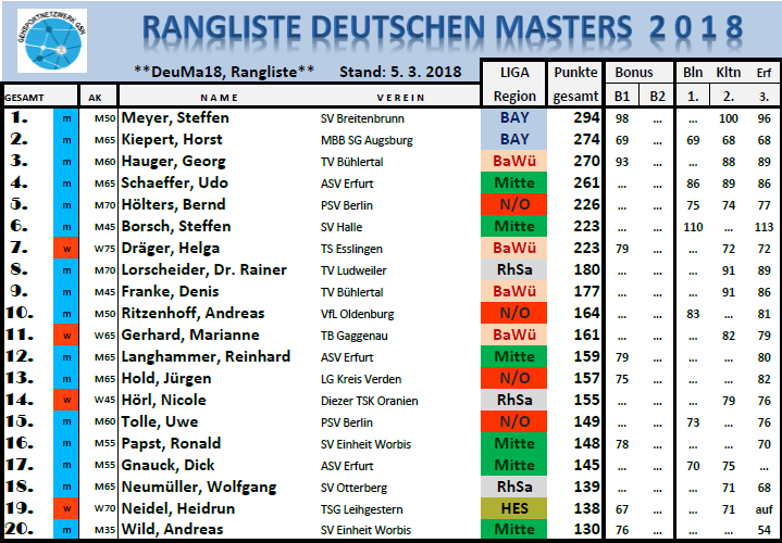180305 RL Masters TOP20