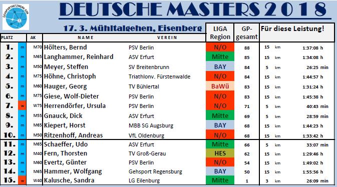 180320 Masters-WK M4