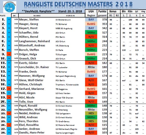180320 RL Masters