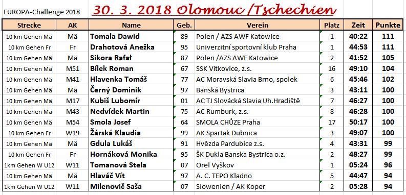 180330 Olomouc