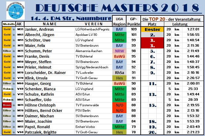 180415 Nbg Masters TOP20