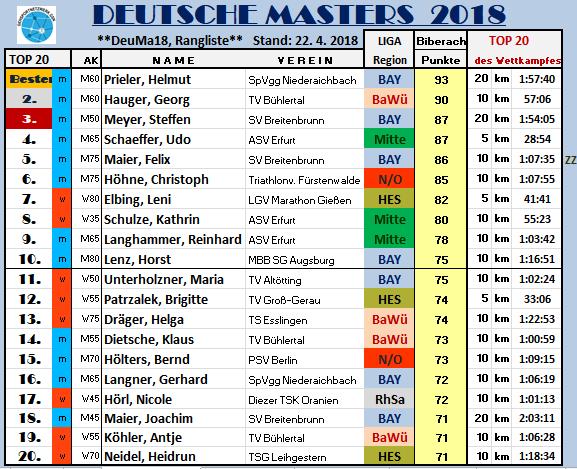 180421 ÜSI Biberach Masters TOP20
