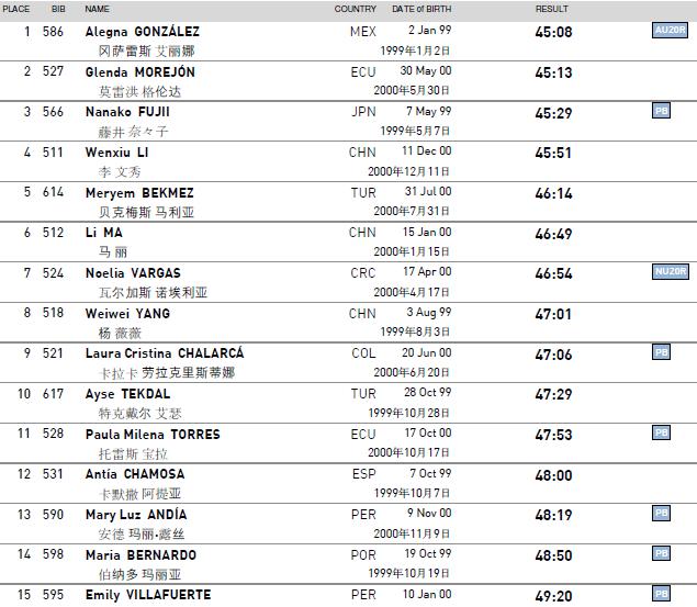 180506 Taicang 10kmW TOP15