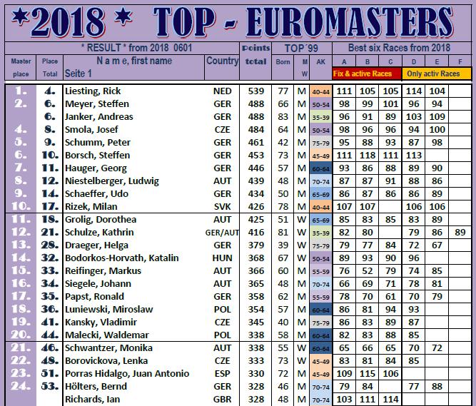180601 ALI ZZ Masters TOP25