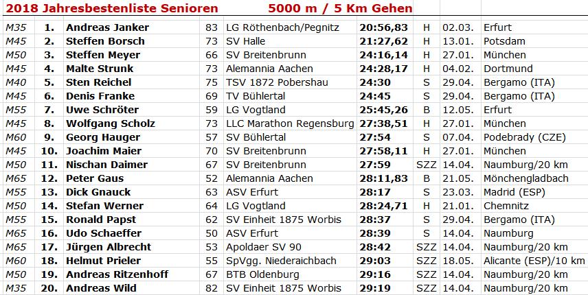 180616 BL Masters 5kmM