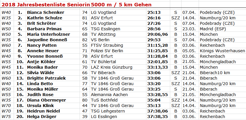 180616 BL Masters 5kmW