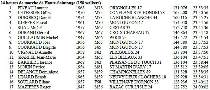 180623 Montguyon, 24h
