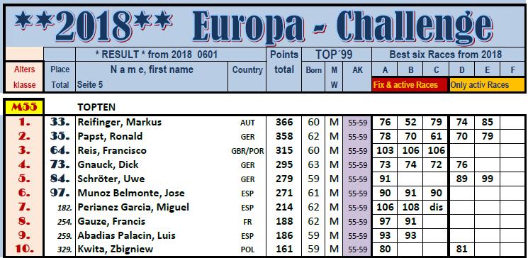 TOP10 der AK bei EUCH