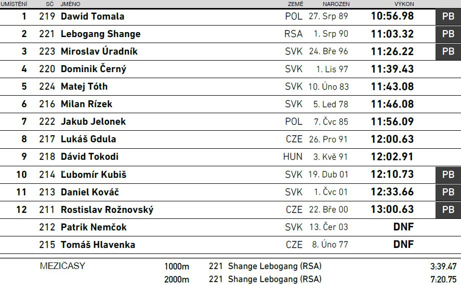 180629 Weltklasse in Bratislava