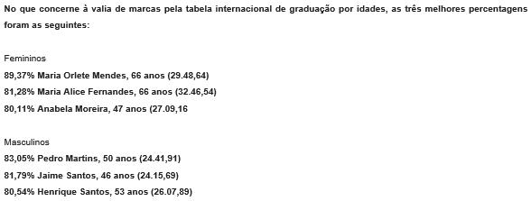 180630 Portugal age grading