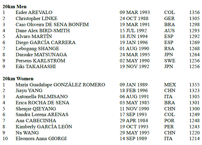 180700 TOPTEN IAAF act, current points