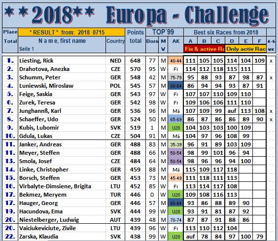 180715 TOP22 EUCH-RL