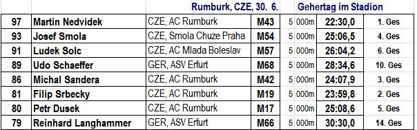 Best of Rumburk