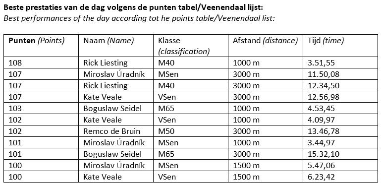 180922 Hilversum, 100points